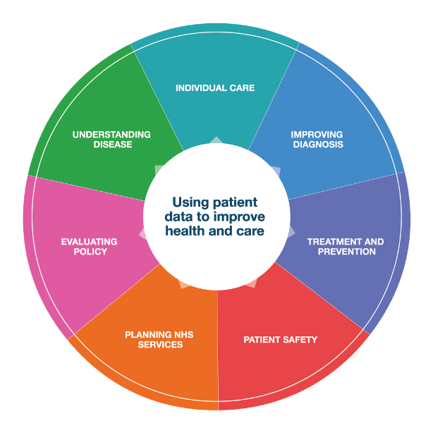 Picture of a wheel showing different ways patient data can be used.