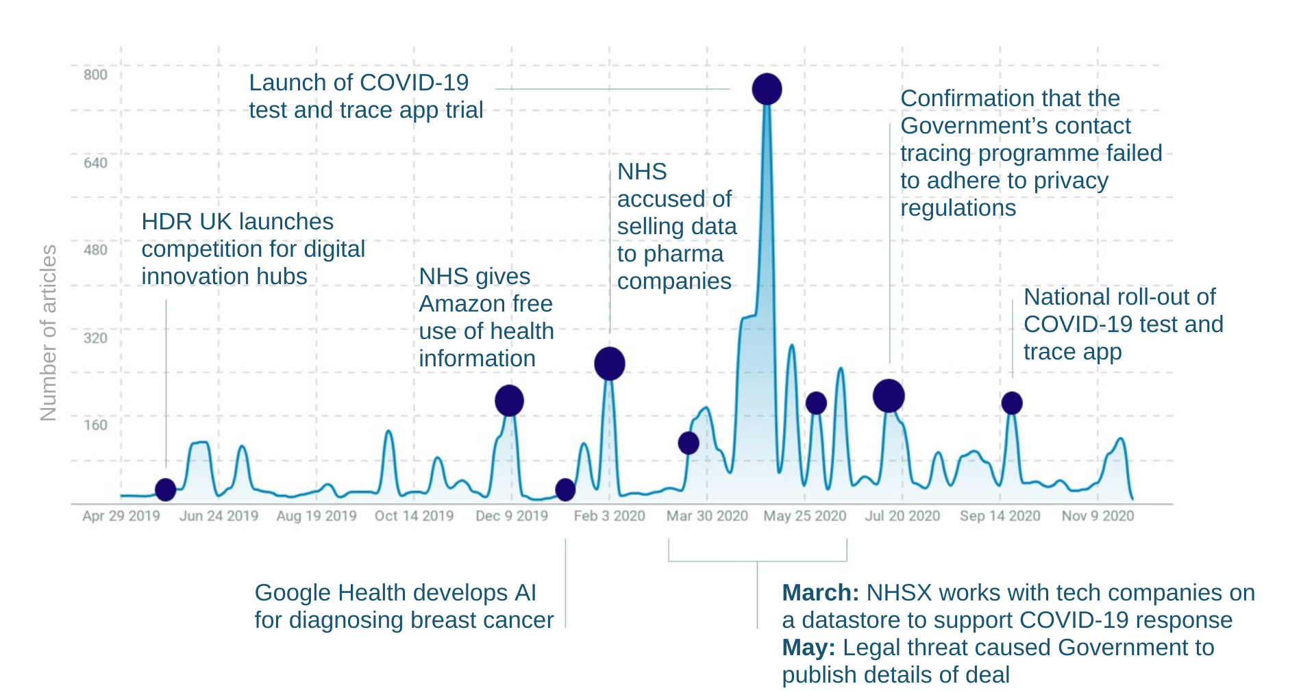 Graph showing media coverage of health data stories