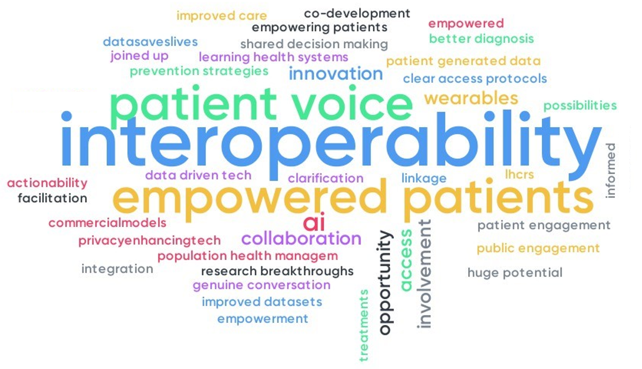 A wordcloud of responses to the question 'what are you most excited about for health data in the next five years?' The most popular responses were: interoperability, patient voice, empowered patients, artificial intelligence, opportunity, and innovation.